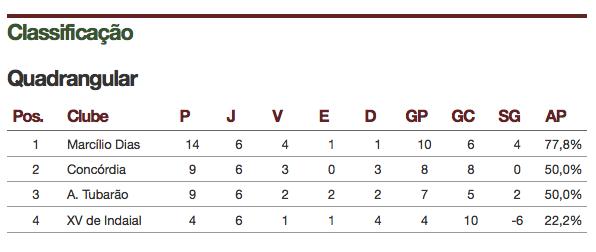 Tabela de Classificação: FutebolSC.com