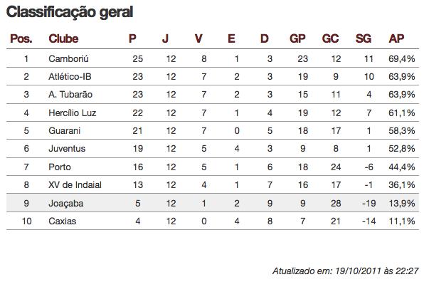 Tabela Classificação. Fonte: Futebol SC